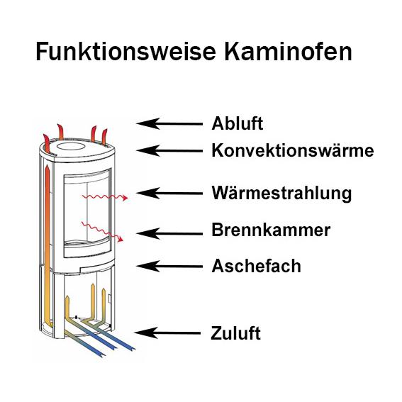 Kaminofen Shop - Kaminofen führender Hersteller kaufen | Ofen.de